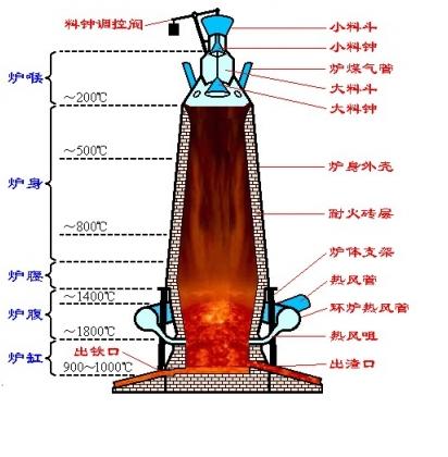 烟气管道 高温炉11.png
